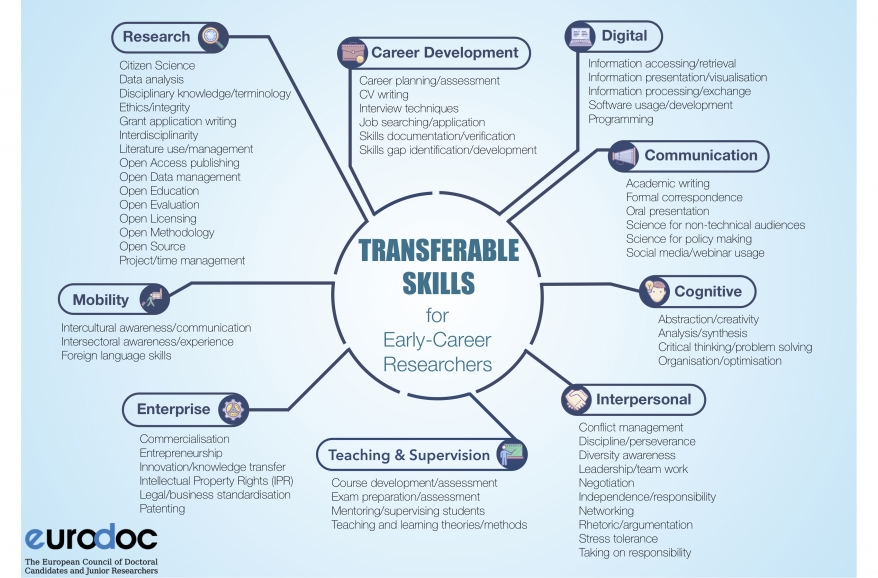 PRESS RELEASE: Eurodoc Report on 'Transferable Skills and